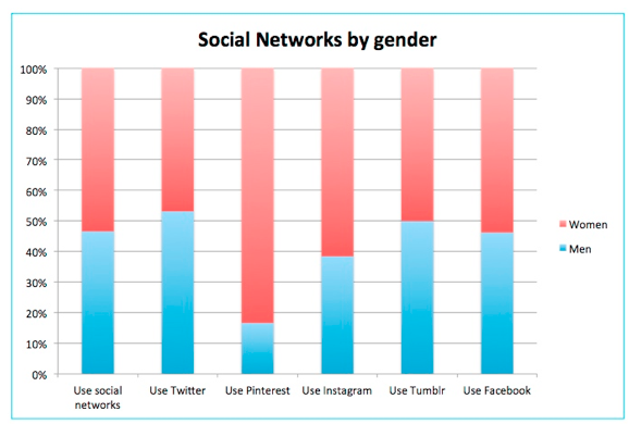 social networks by gender