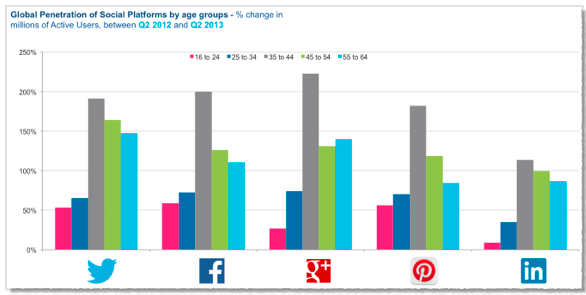 global pen. of social platforms by age groups