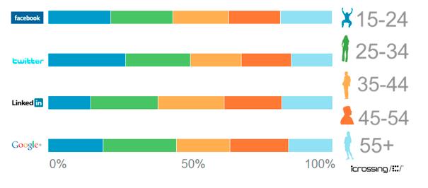 social stats chart